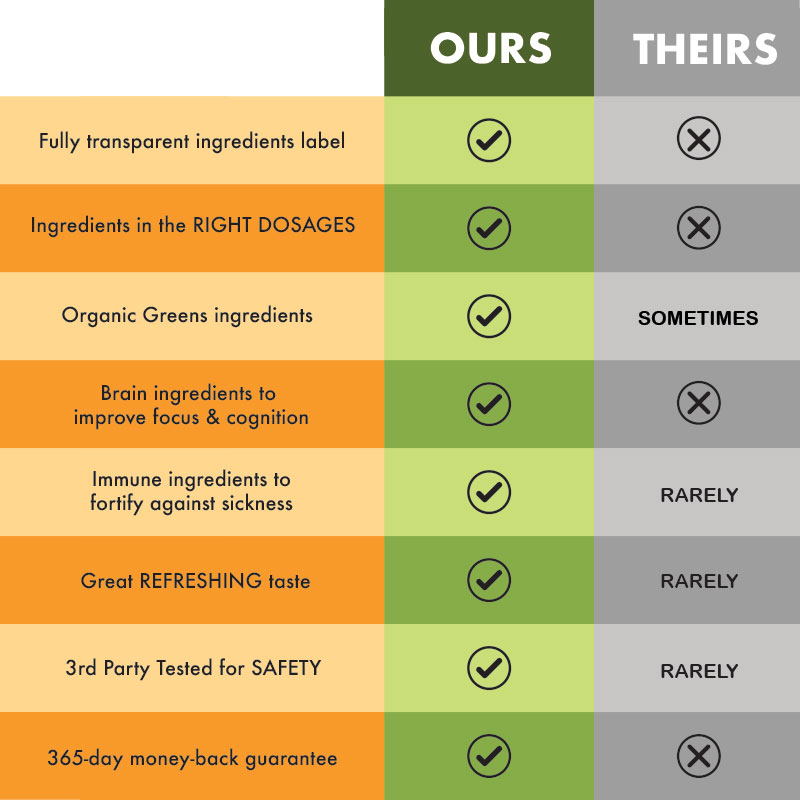 Supergreen TONIK comparison table